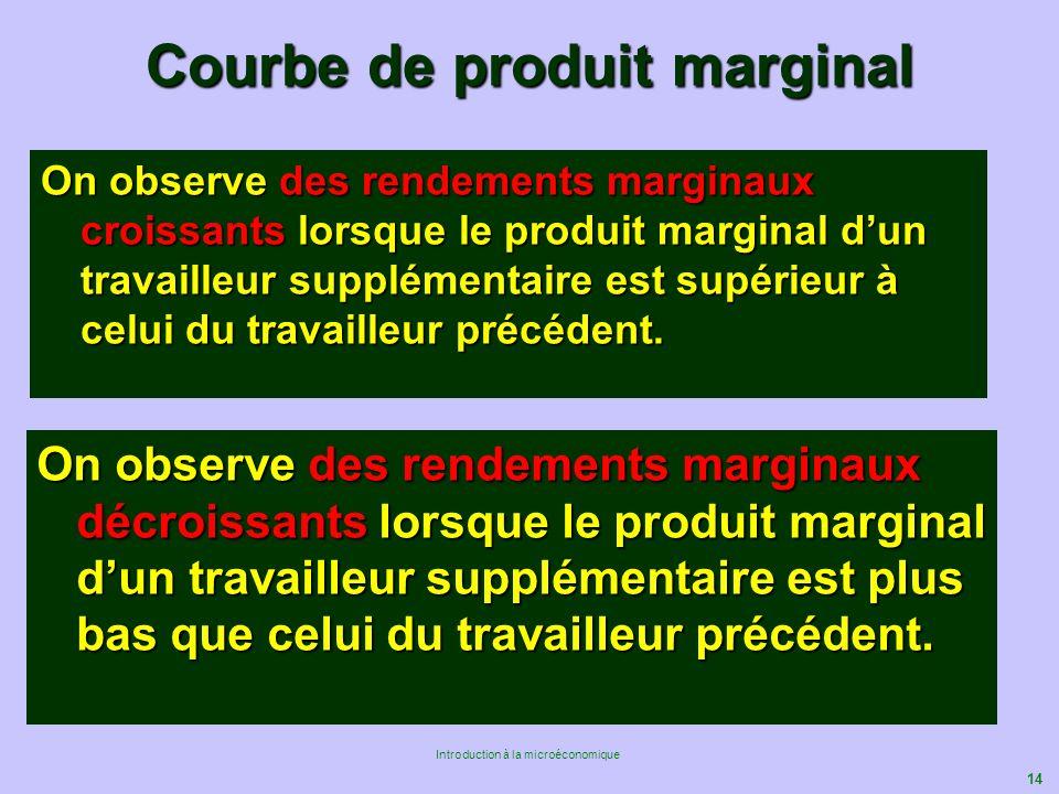 Courbe de produit marginal