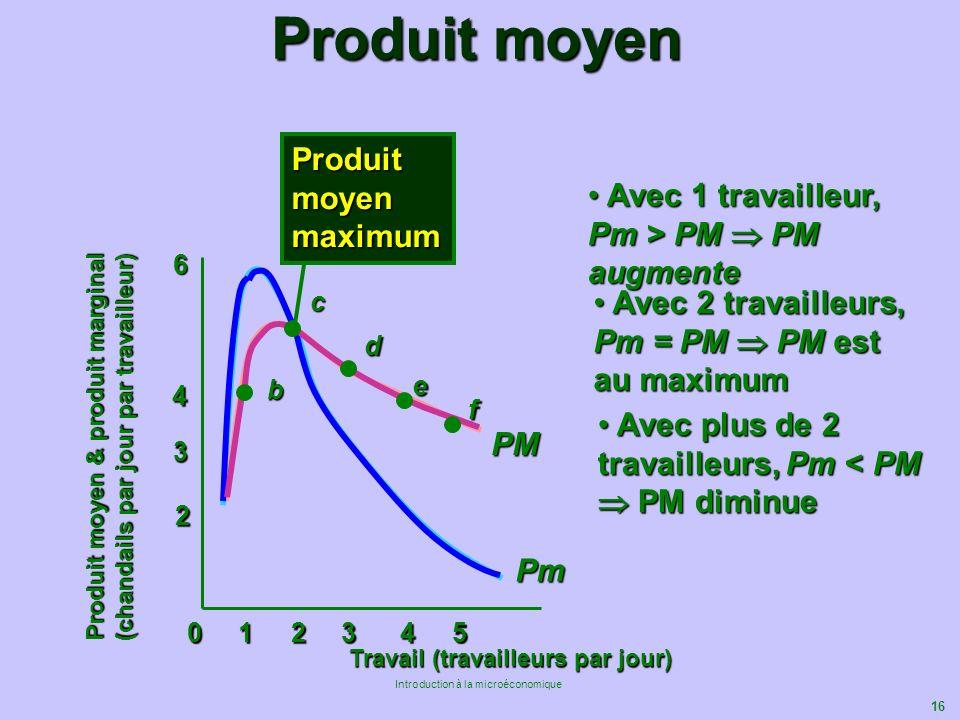 Produit moyen & produit marginal (chandails par jour par travailleur)