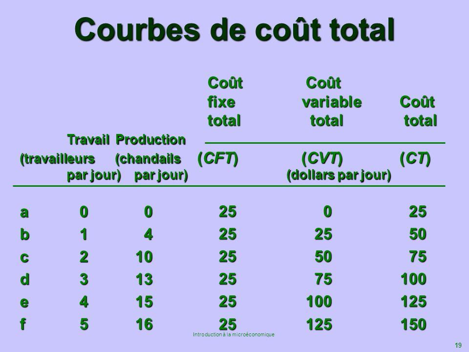 Courbes de coût total Coût Coût fixe variable Coût total total total