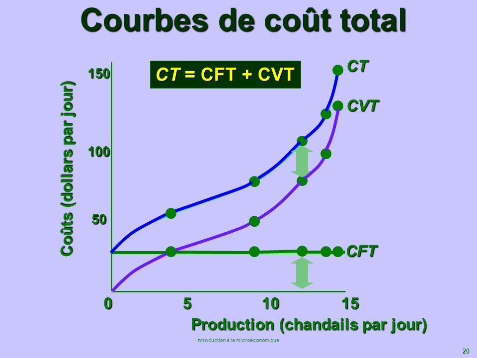 Courbes de coût total CT = CFT + CVT CT CVT Coûts (dollars par jour)