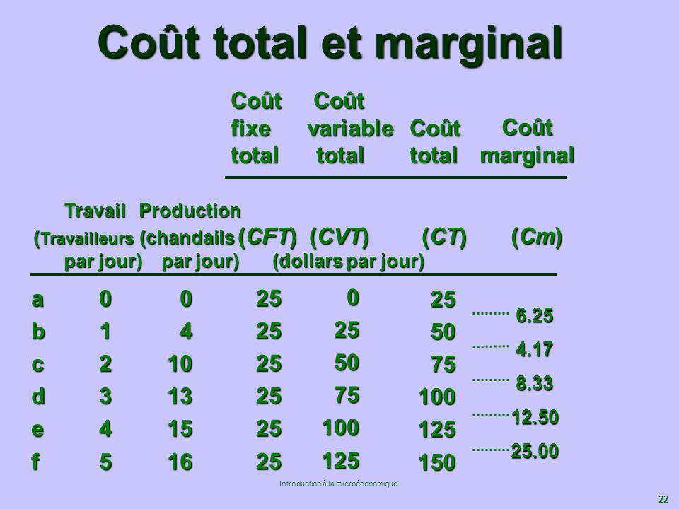 Coût total et marginal a 0 0 b 1 4 c 2 10 d 3 13 e 4 15 f 5 16 25 50