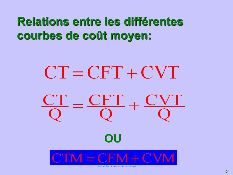 Relations entre les différentes courbes de coût moyen: