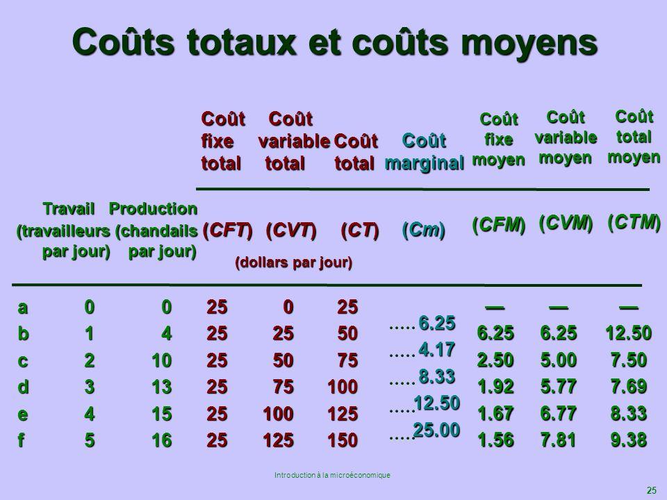 Coûts totaux et coûts moyens