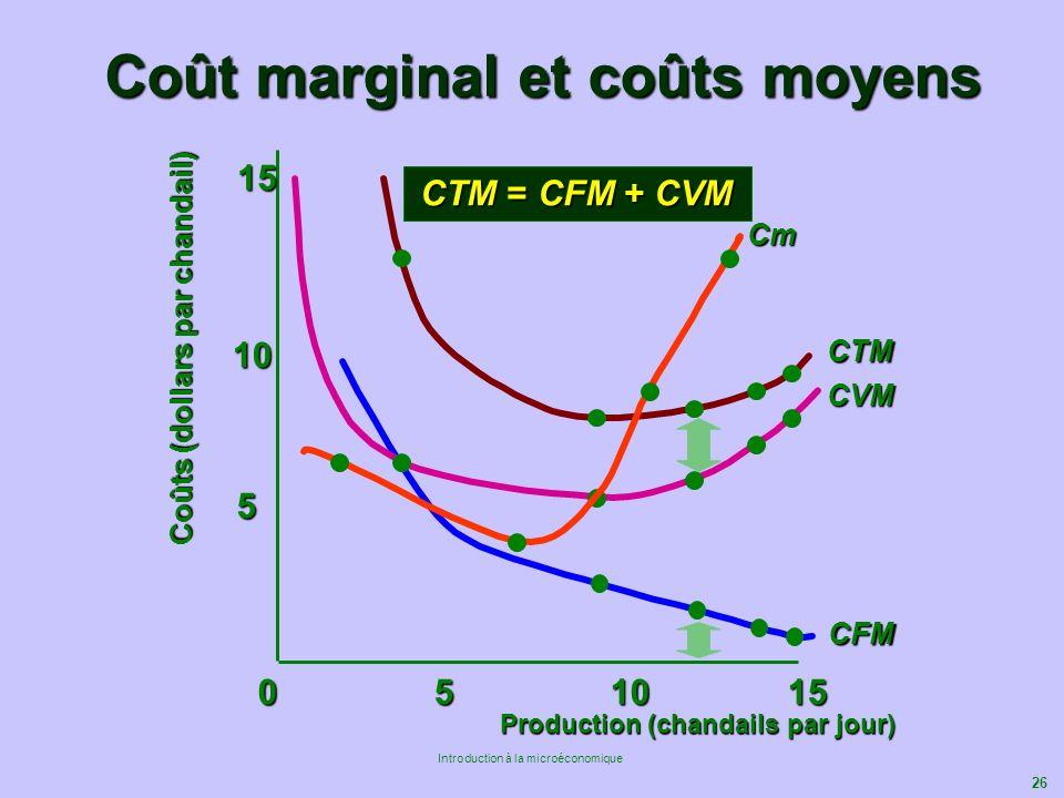 Coût marginal et coûts moyens
