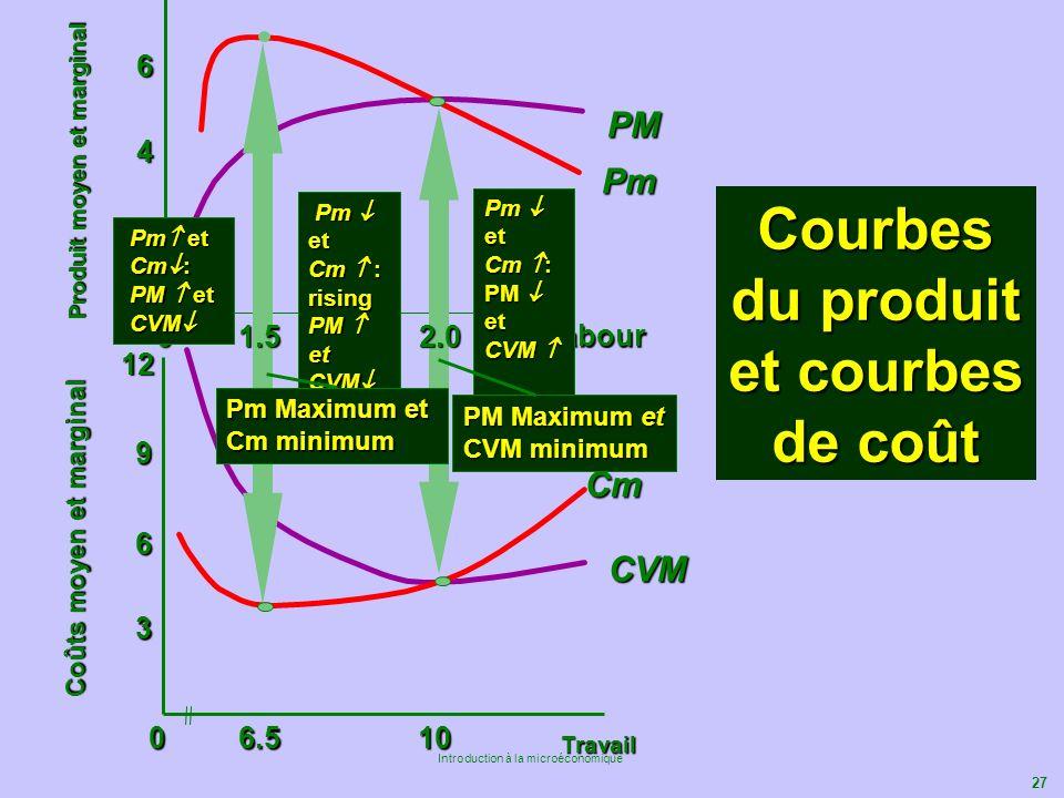 Courbes du produit et courbes de coût