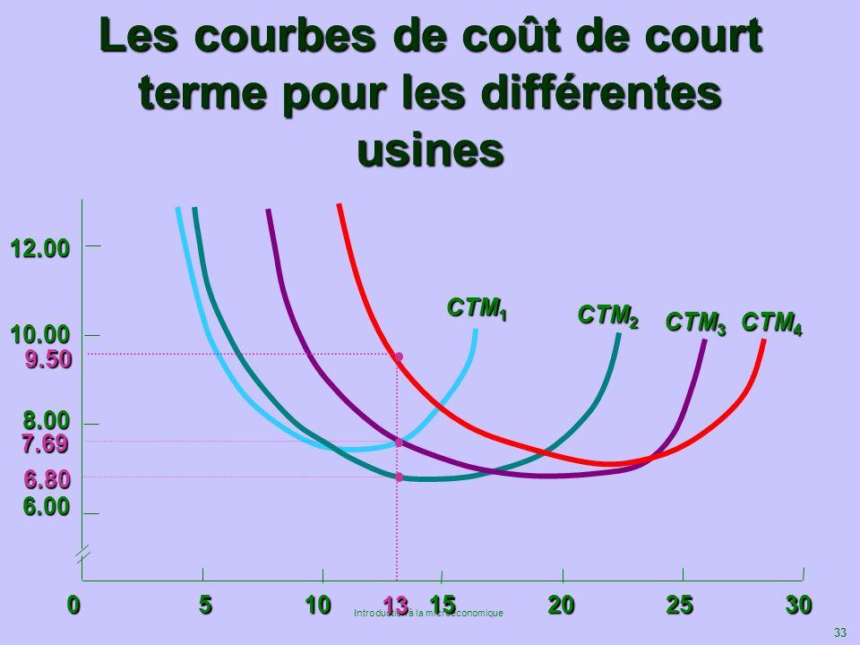Les courbes de coût de court terme pour les différentes usines