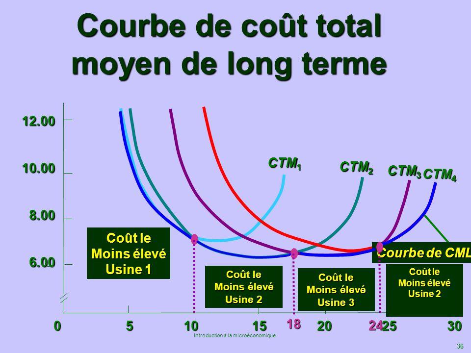 Courbe de coût total moyen de long terme