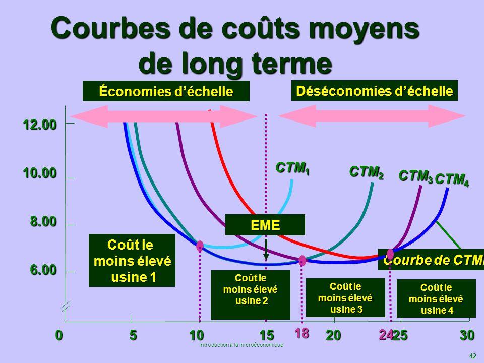 Courbes de coûts moyens de long terme
