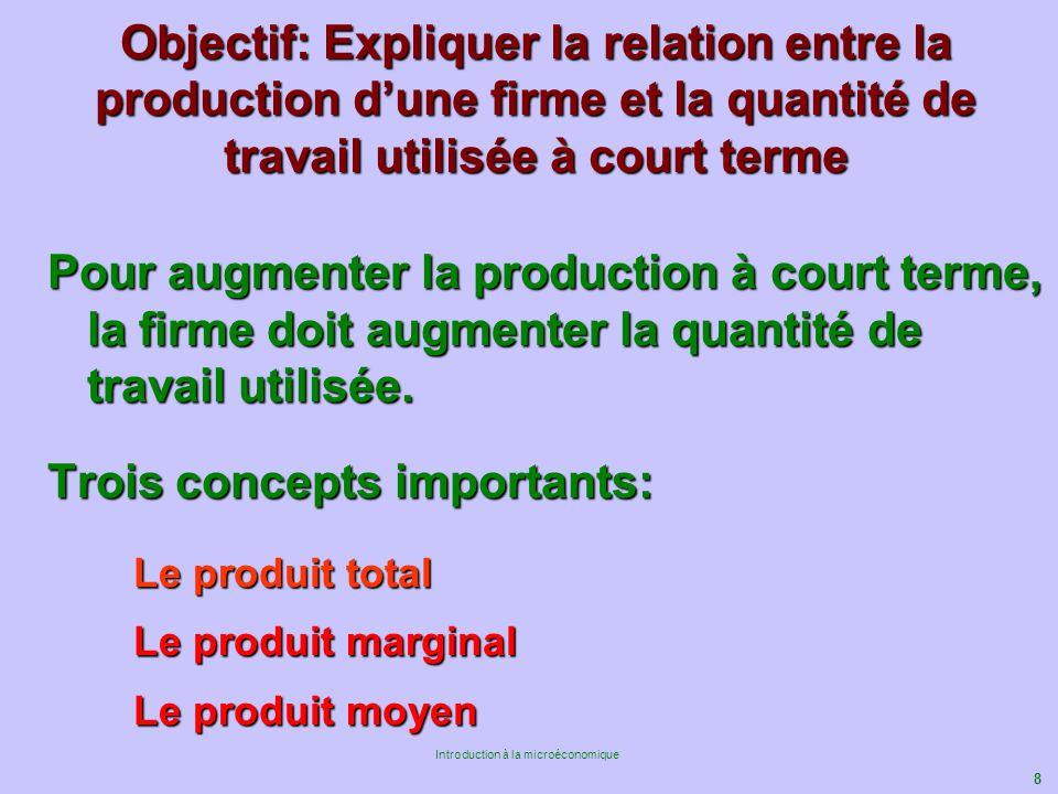 Objectif: Expliquer la relation entre la production d'une firme et la quantité de travail utilisée à court terme