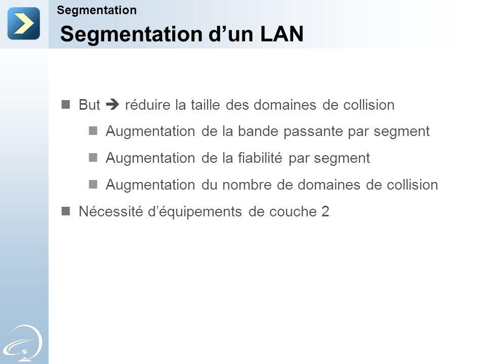 Segmentation Segmentation d'un LAN. But  réduire la taille des domaines de collision. Augmentation de la bande passante par segment.