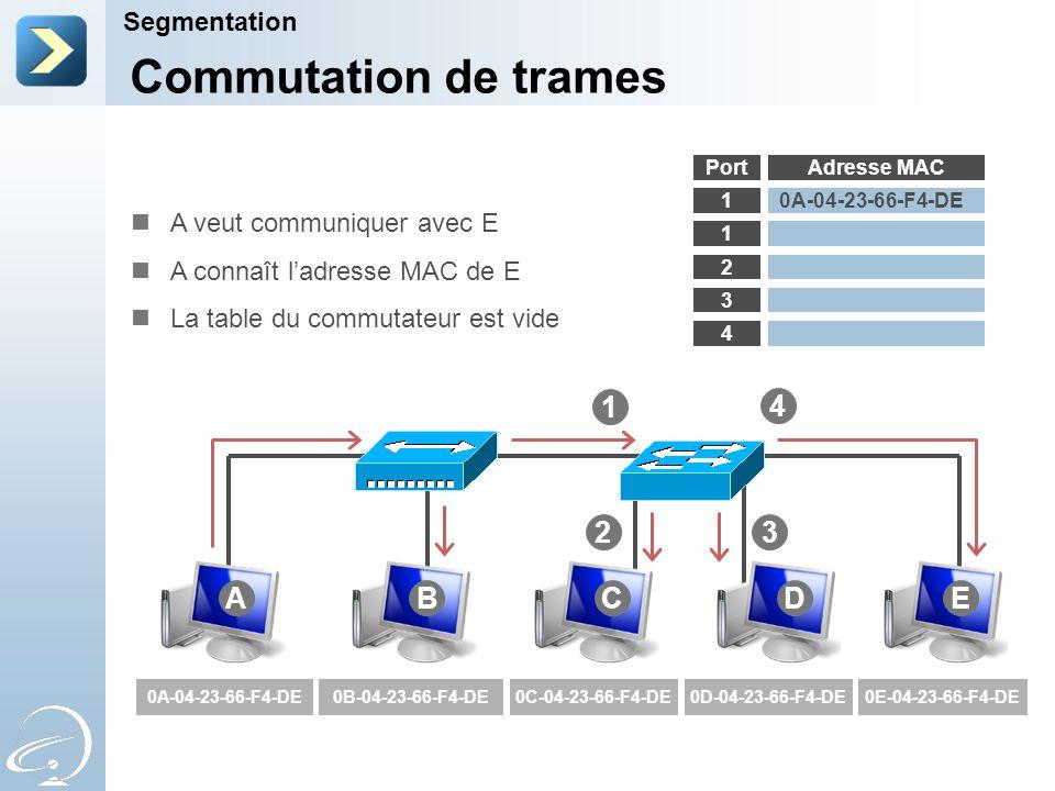 Commutation de trames 1 4 2 3 A B C D E Segmentation