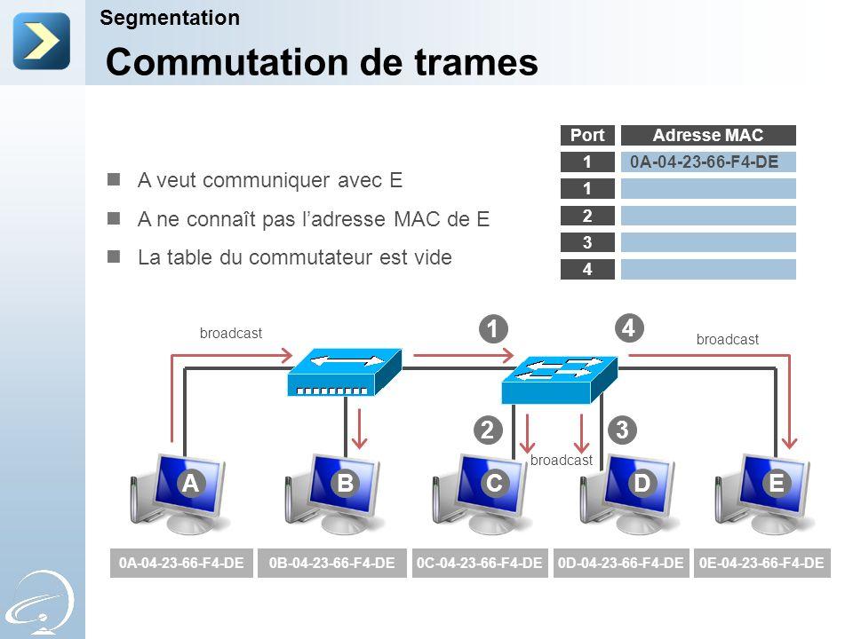 Commutation de trames 4 1 2 3 A B C D E Segmentation