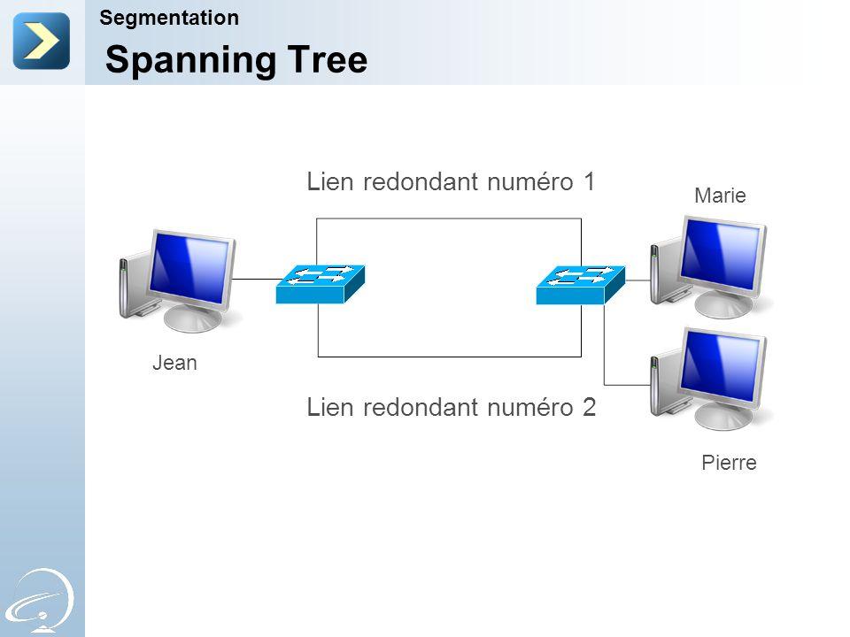 Spanning Tree Lien redondant numéro 1 Lien redondant numéro 2