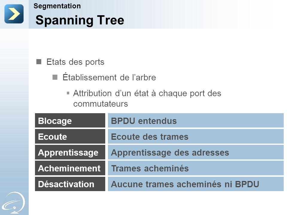 Spanning Tree Etats des ports Établissement de l'arbre