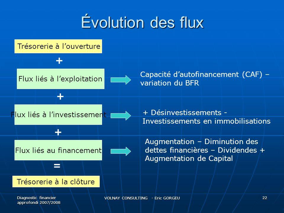 Évolution des flux + + + = Trésorerie à l'ouverture