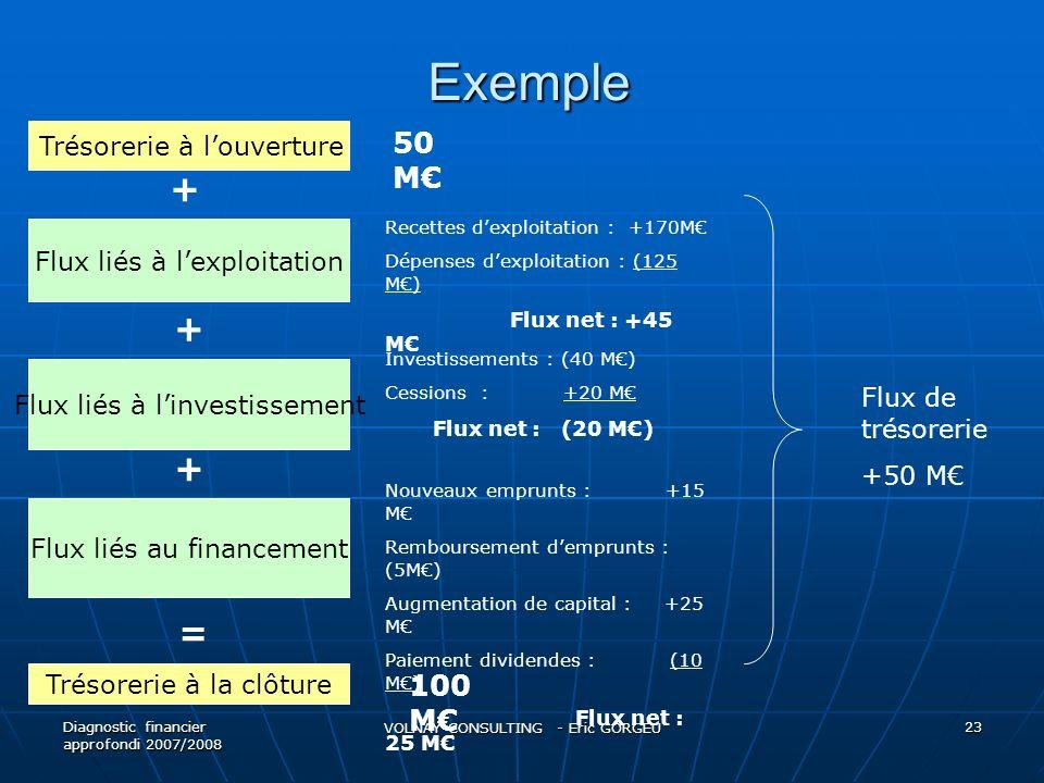 Exemple + + + = 50 M€ 100 M€ Trésorerie à l'ouverture