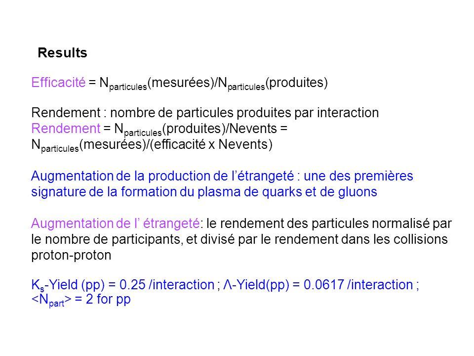 Results Efficacité = Nparticules(mesurées)/Nparticules(produites)
