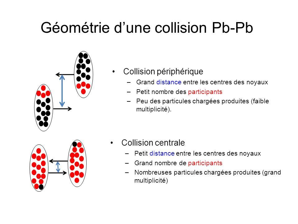 Géométrie d'une collision Pb-Pb