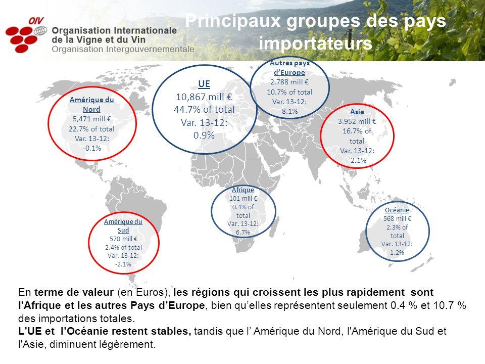 Principaux groupes des pays importateurs