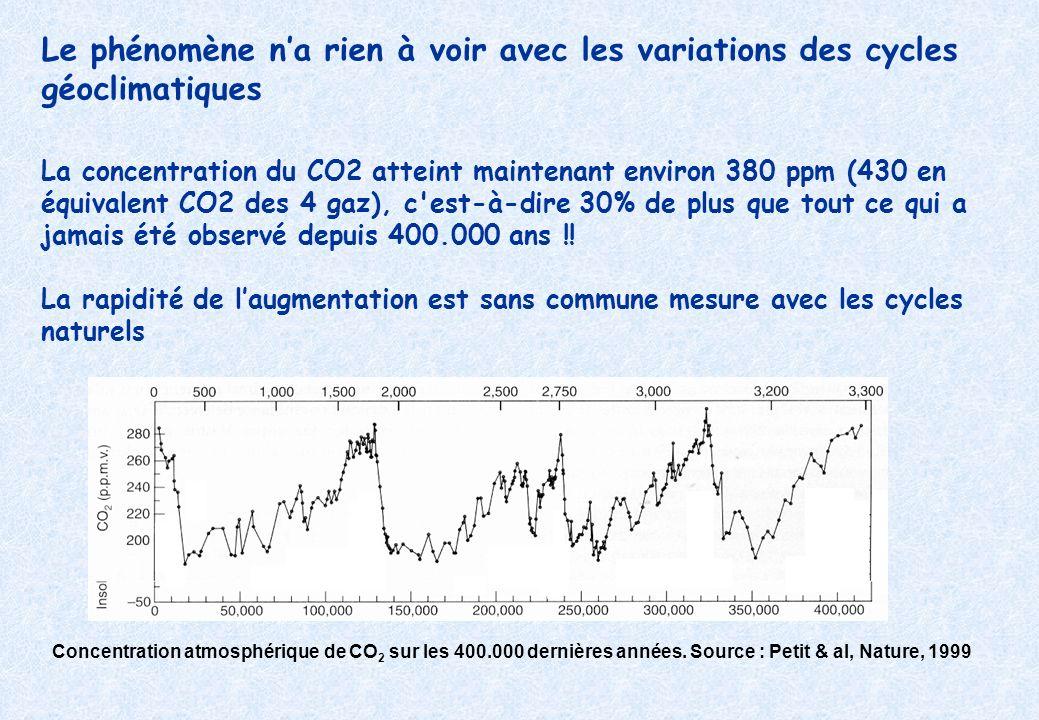 Le phénomène n'a rien à voir avec les variations des cycles géoclimatiques La concentration du CO2 atteint maintenant environ 380 ppm (430 en équivalent CO2 des 4 gaz), c est-à-dire 30% de plus que tout ce qui a jamais été observé depuis 400.000 ans !! La rapidité de l'augmentation est sans commune mesure avec les cycles naturels