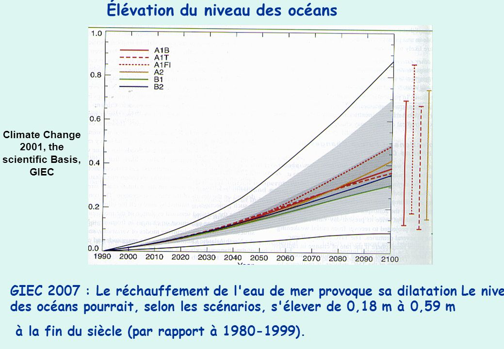 Climate Change 2001, the scientific Basis, GIEC