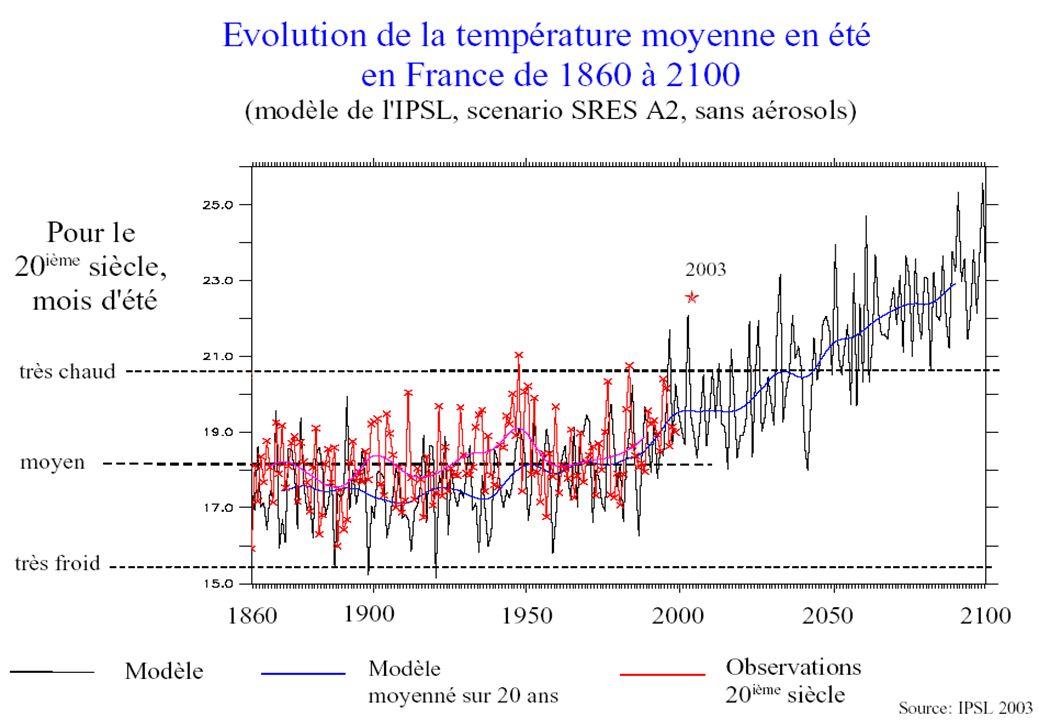 On voit nettement depuis 1860, la hausse de la température moyenne en été à PARIS, avec une accélération depuis 1970.
