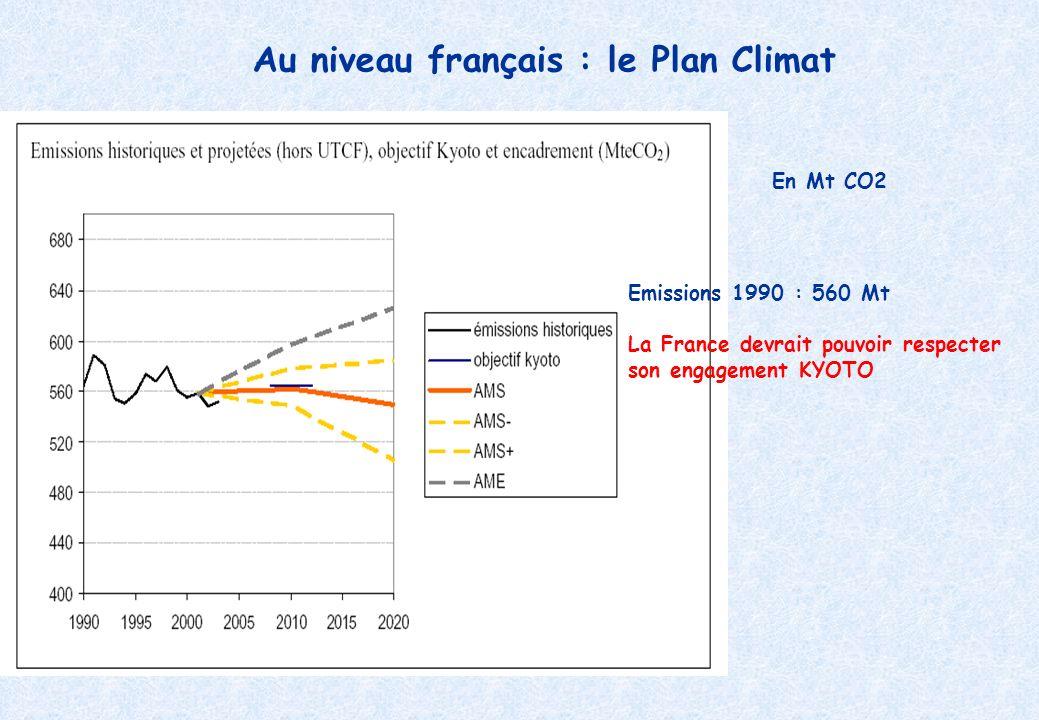 Au niveau français : le Plan Climat