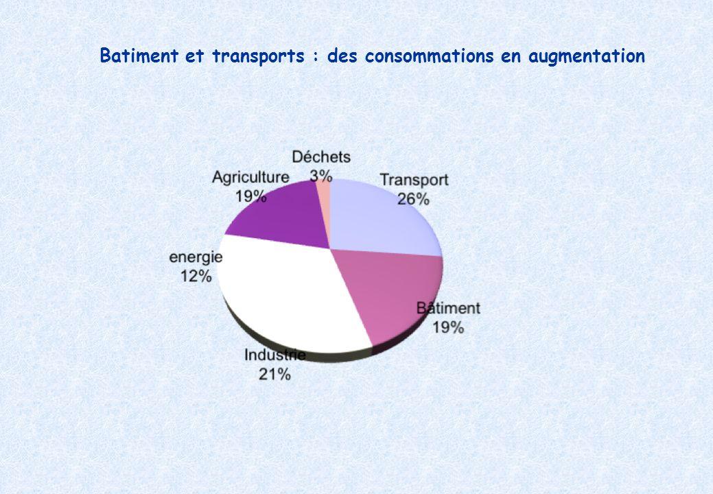 Batiment et transports : des consommations en augmentation