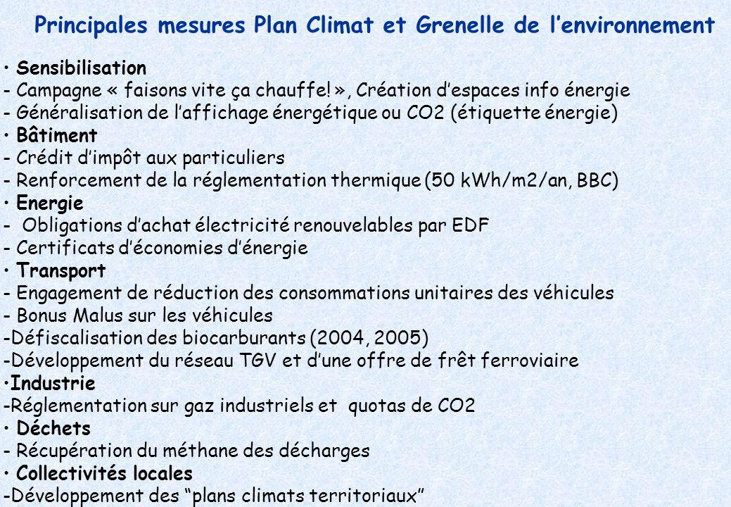 Principales mesures Plan Climat et Grenelle de l'environnement