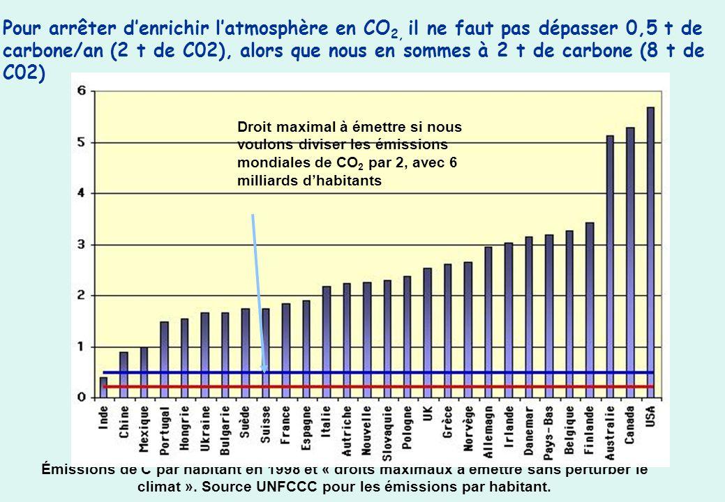 Pour arrêter d'enrichir l'atmosphère en CO2, il ne faut pas dépasser 0,5 t de carbone/an (2 t de C02), alors que nous en sommes à 2 t de carbone (8 t de C02)
