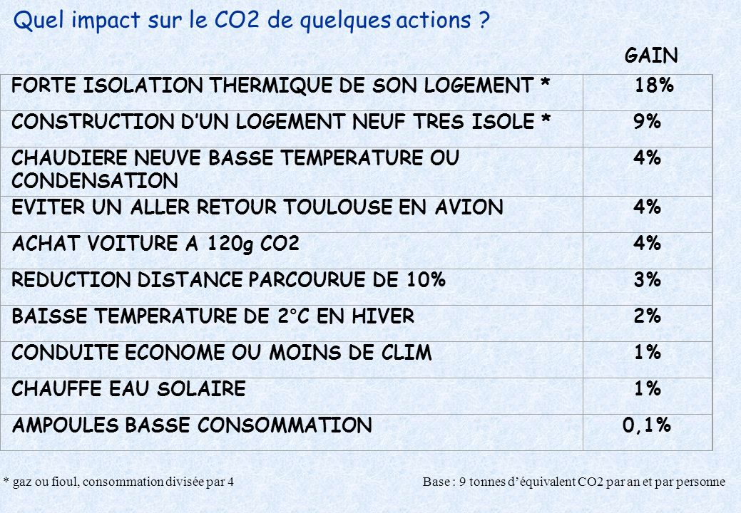 Quel impact sur le CO2 de quelques actions