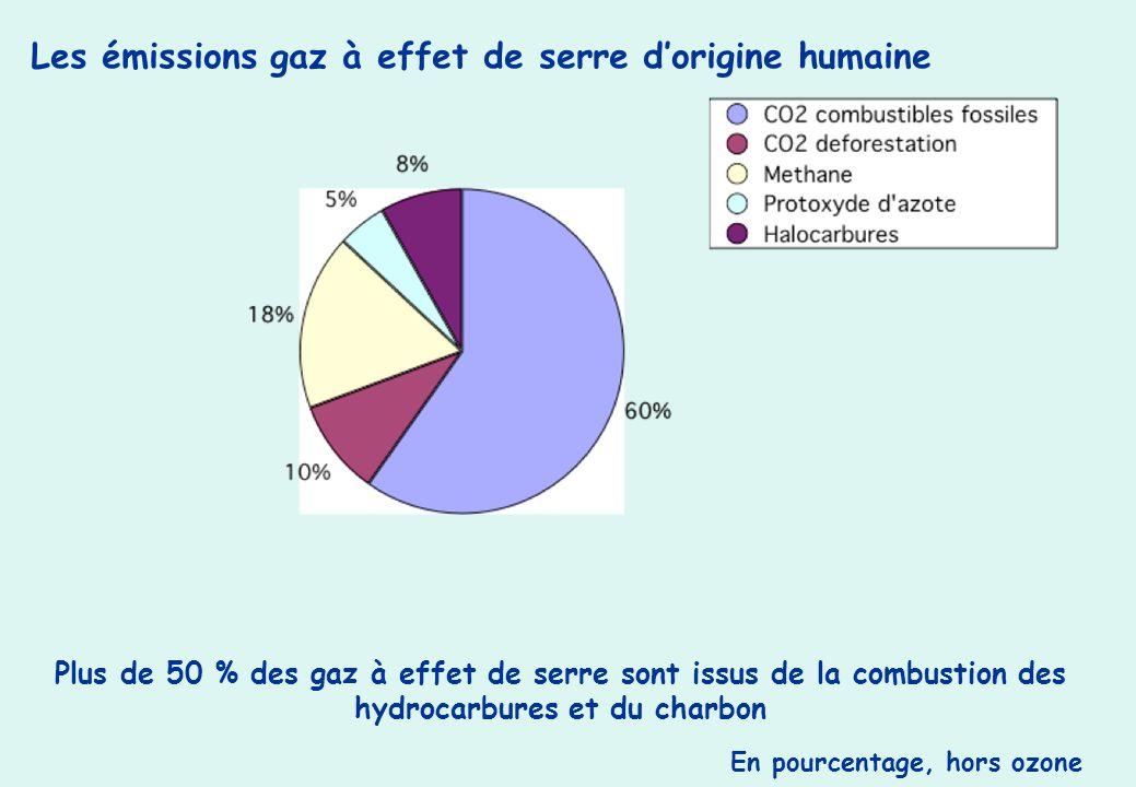 Le changement climatique ppt t l charger - Qu est ce que la couche d ozone ...