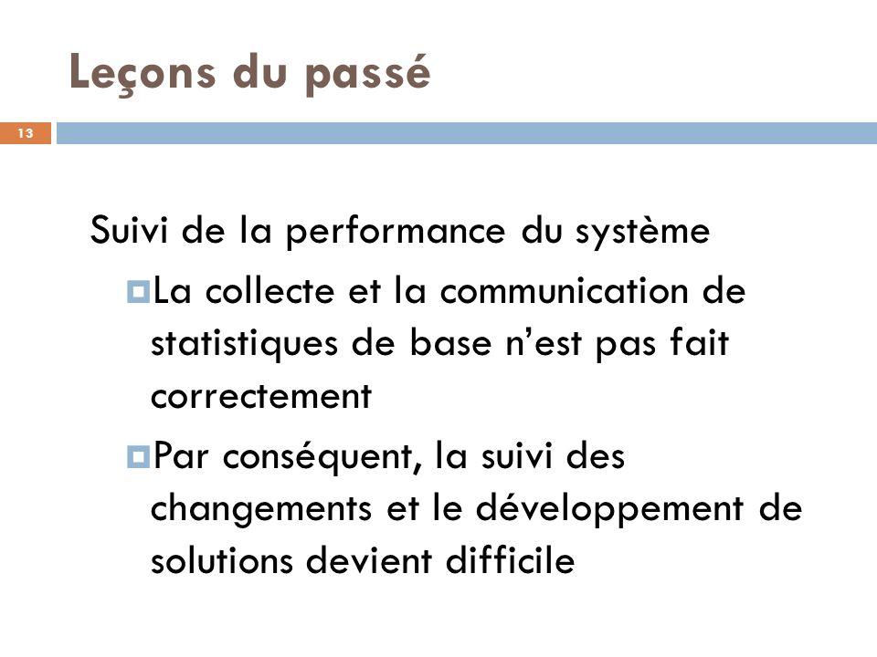 Leçons du passé Suivi de la performance du système