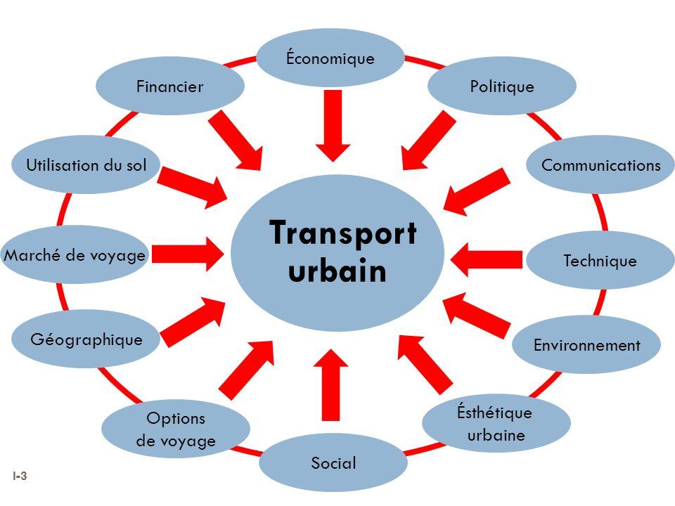 Transport urbain Économique Financier Politique Utilisation du sol