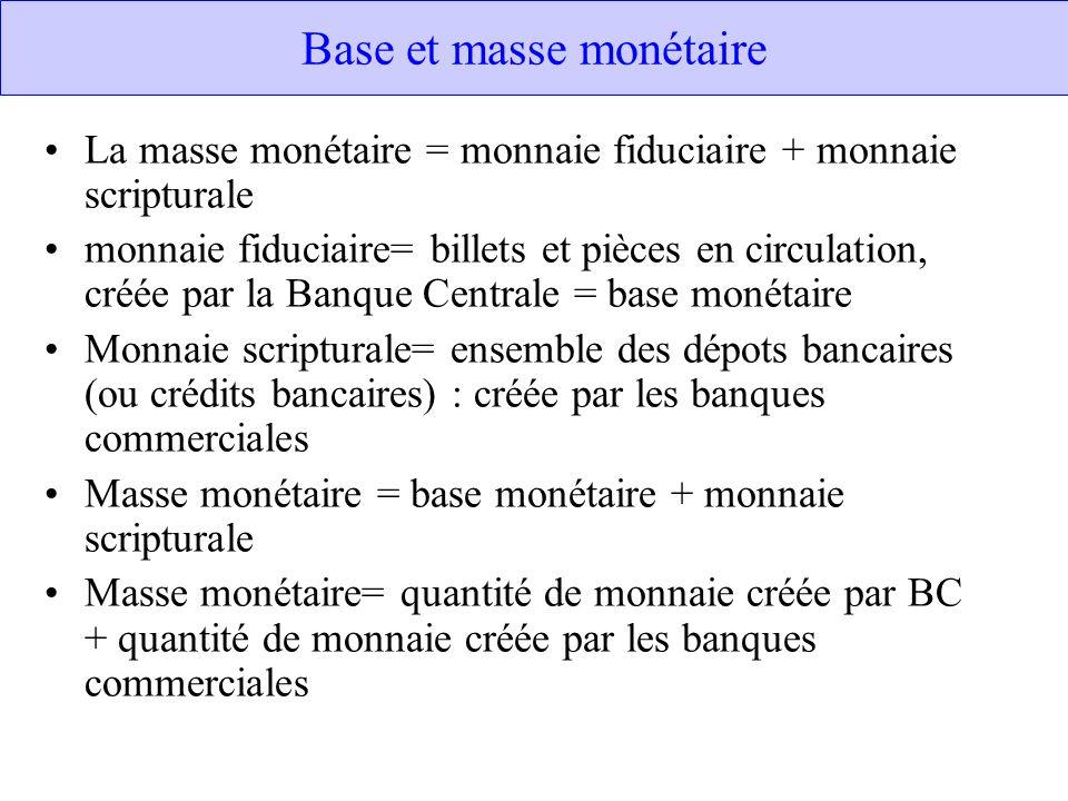 Base et masse monétaire