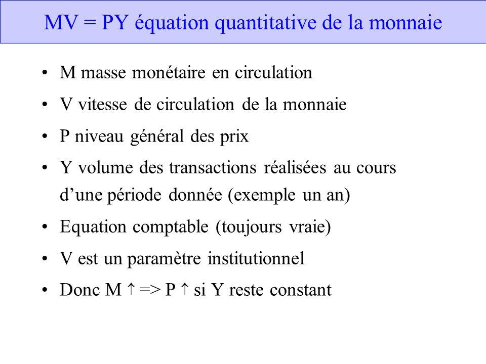 MV = PY équation quantitative de la monnaie