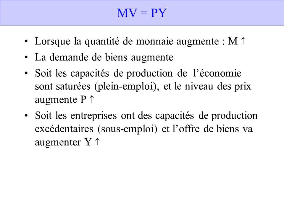 MV = PY Lorsque la quantité de monnaie augmente : M 