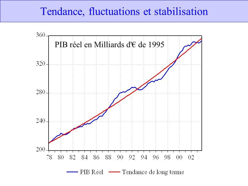 Tendance, fluctuations et stabilisation