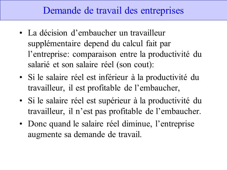 Demande de travail des entreprises