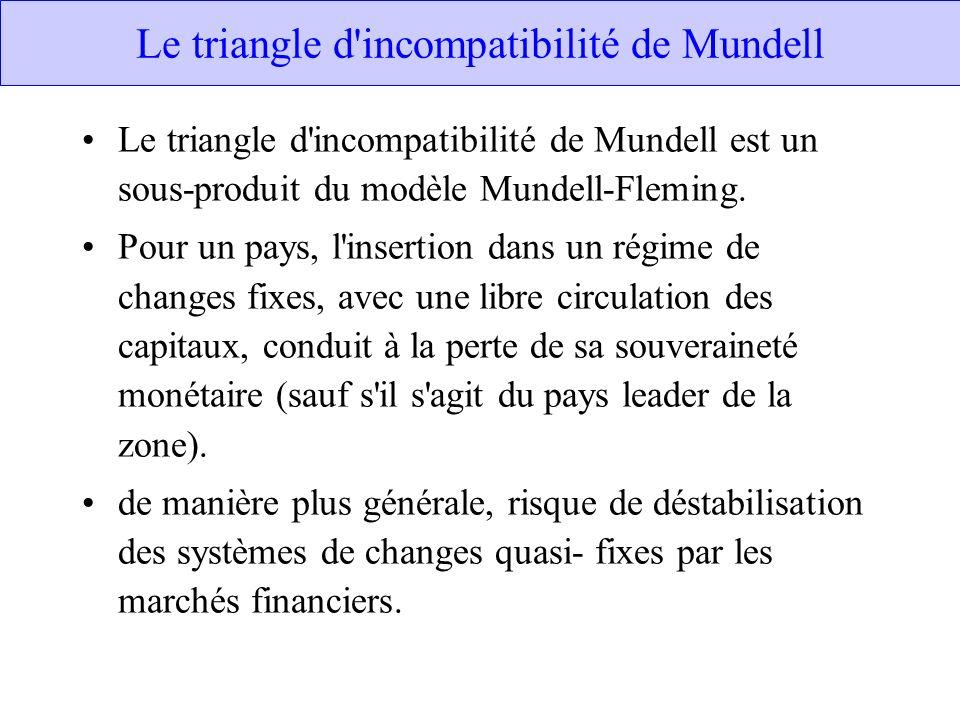 Le triangle d incompatibilité de Mundell