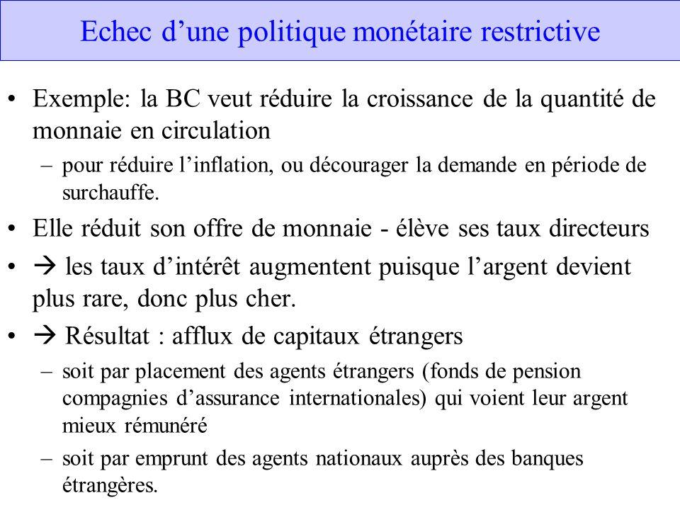 Echec d'une politique monétaire restrictive