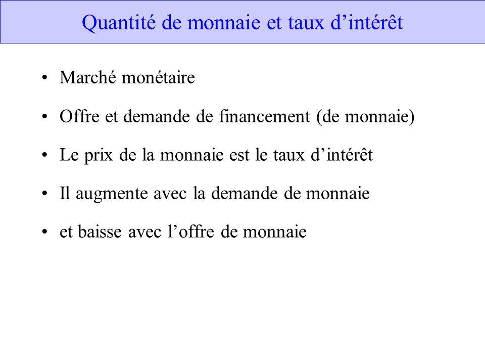 Quantité de monnaie et taux d'intérêt
