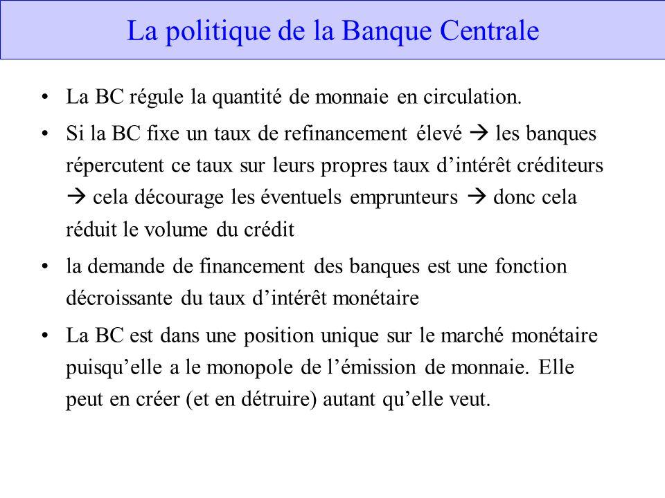 La politique de la Banque Centrale