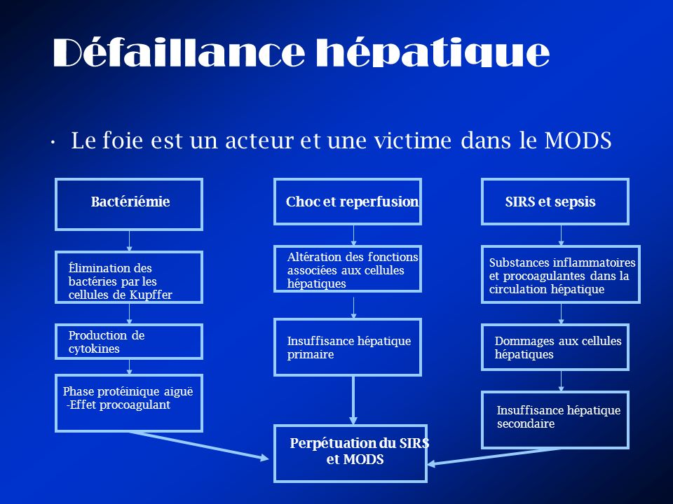 Défaillance hépatique