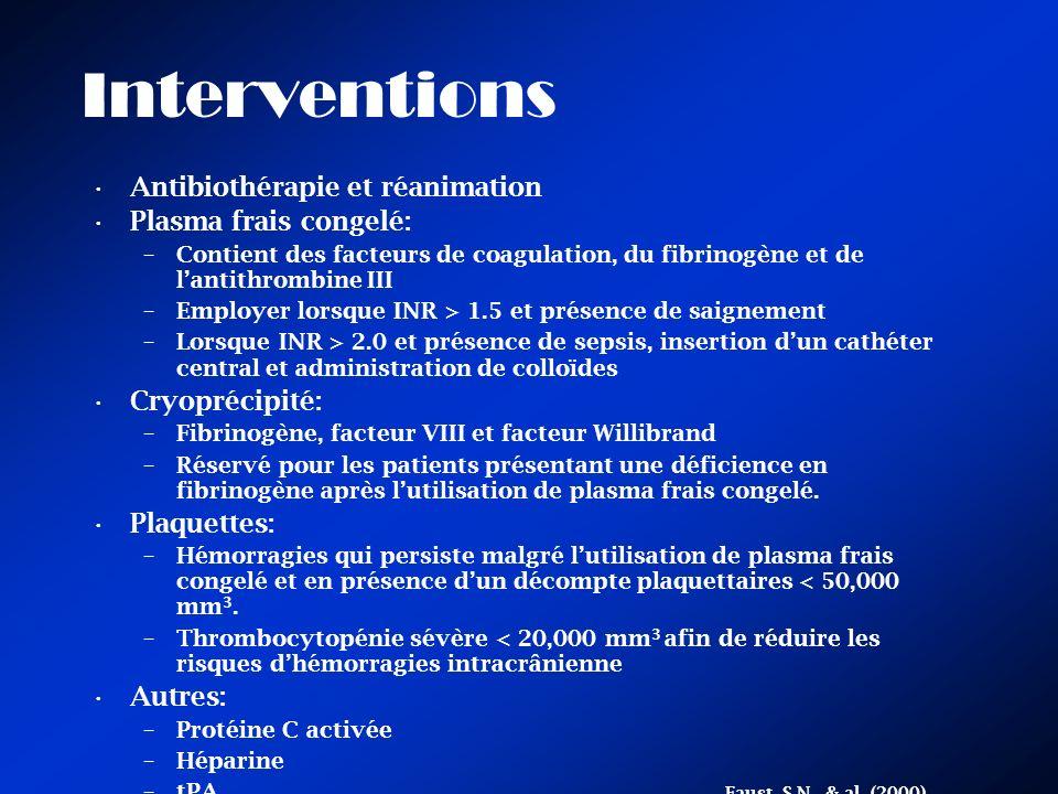 Interventions Antibiothérapie et réanimation Plasma frais congelé: