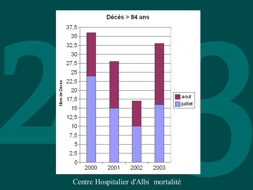 Centre Hospitalier d Albi mortalité