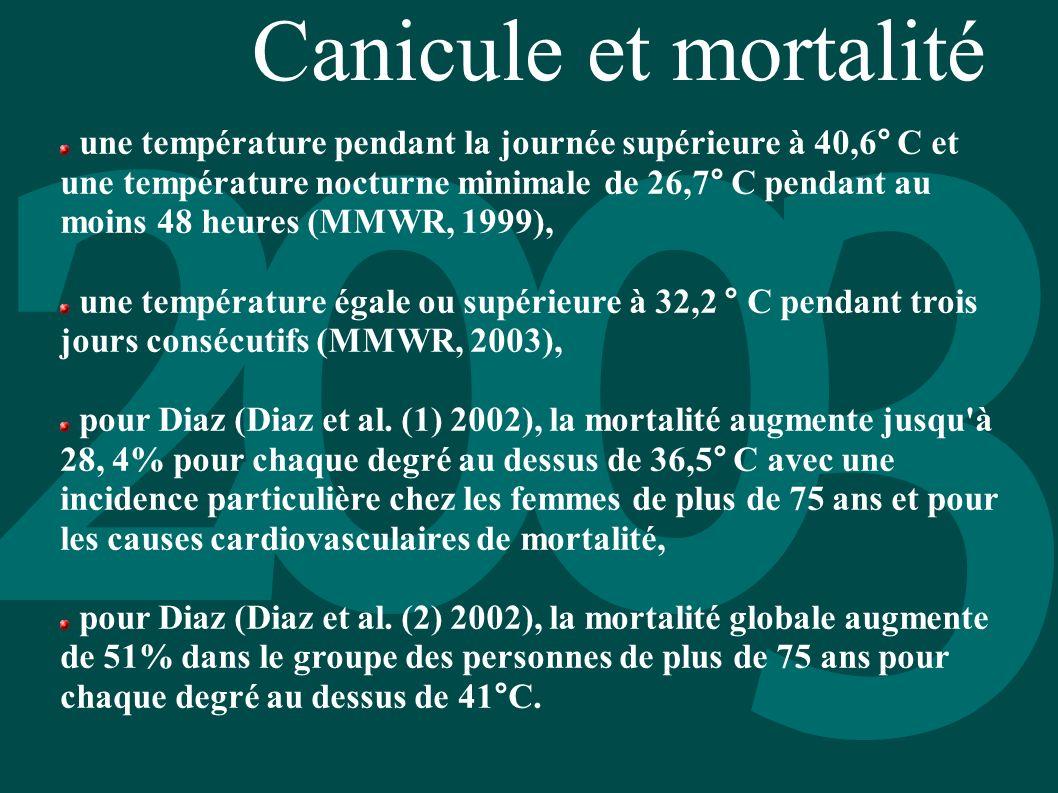 Canicule et mortalité