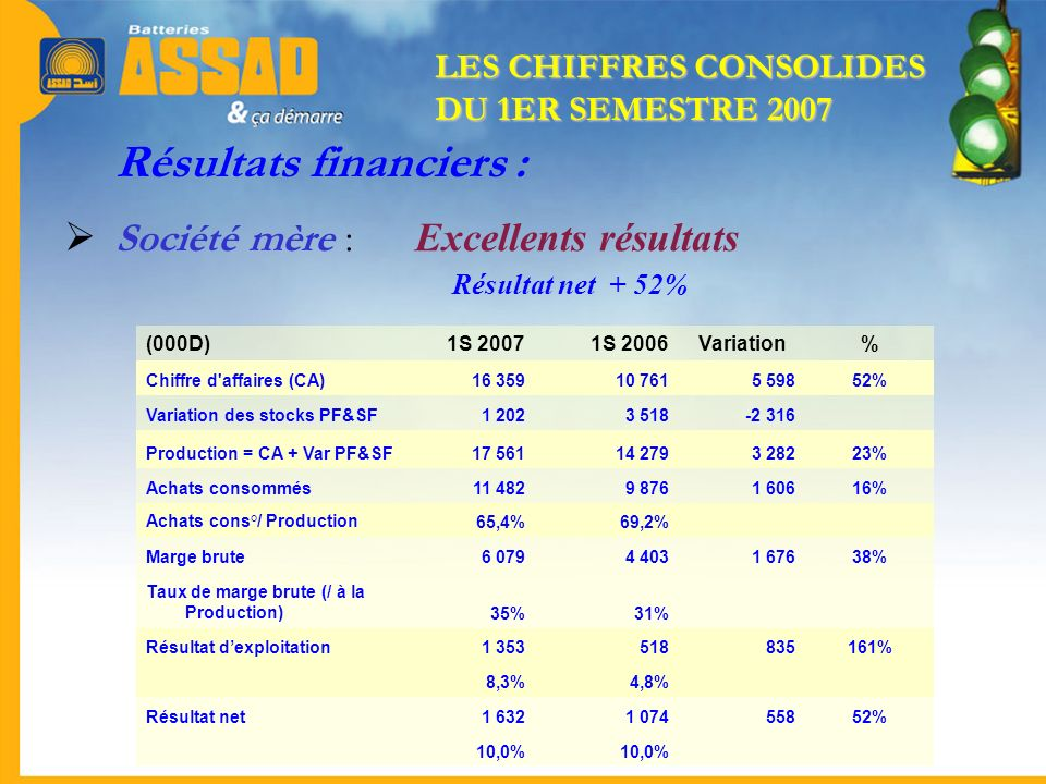 Résultats financiers :