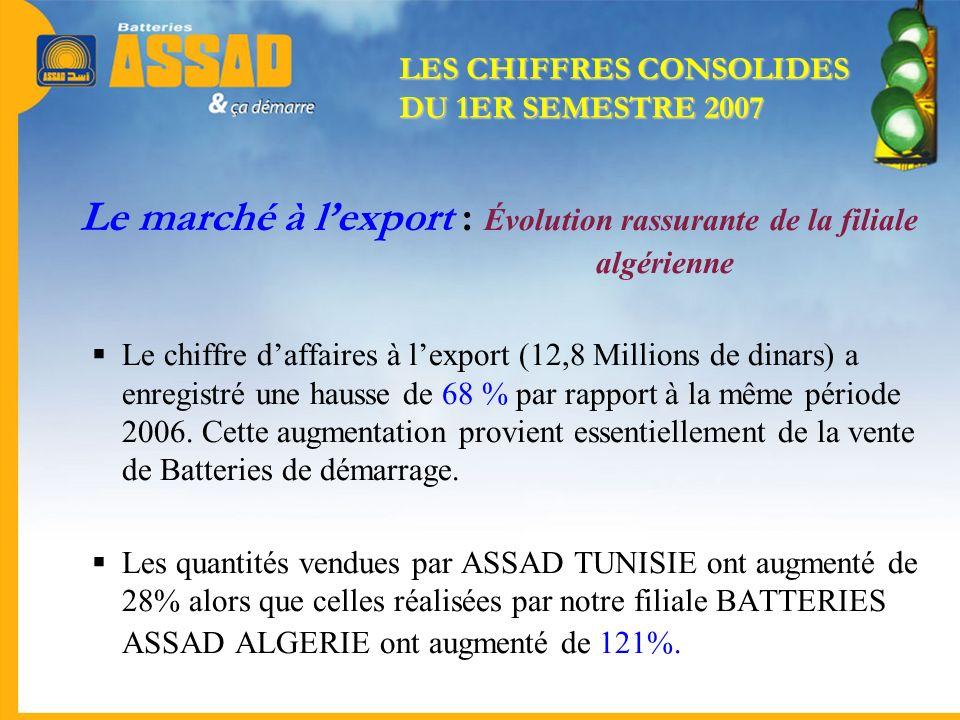 Le marché à l'export : Évolution rassurante de la filiale algérienne