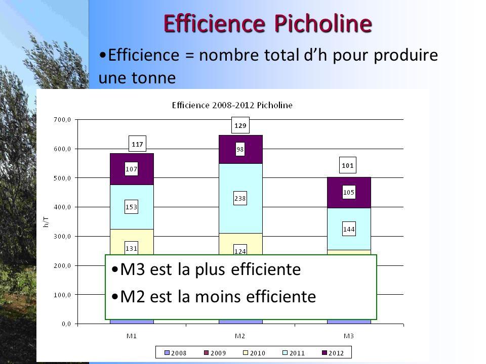 M3 est la plus efficiente M2 est la moins efficiente